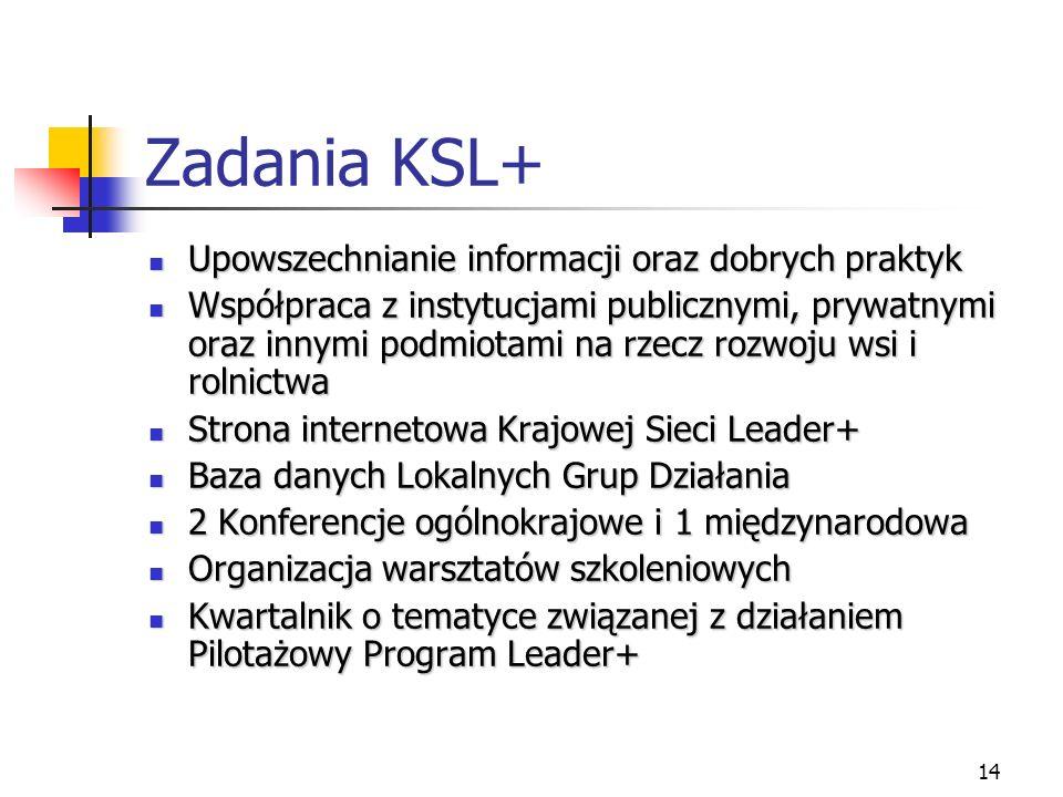 14 Zadania KSL+ Upowszechnianie informacji oraz dobrych praktyk Upowszechnianie informacji oraz dobrych praktyk Współpraca z instytucjami publicznymi, prywatnymi oraz innymi podmiotami na rzecz rozwoju wsi i rolnictwa Współpraca z instytucjami publicznymi, prywatnymi oraz innymi podmiotami na rzecz rozwoju wsi i rolnictwa Strona internetowa Krajowej Sieci Leader+ Strona internetowa Krajowej Sieci Leader+ Baza danych Lokalnych Grup Działania Baza danych Lokalnych Grup Działania 2 Konferencje ogólnokrajowe i 1 międzynarodowa 2 Konferencje ogólnokrajowe i 1 międzynarodowa Organizacja warsztatów szkoleniowych Organizacja warsztatów szkoleniowych Kwartalnik o tematyce związanej z działaniem Pilotażowy Program Leader+ Kwartalnik o tematyce związanej z działaniem Pilotażowy Program Leader+