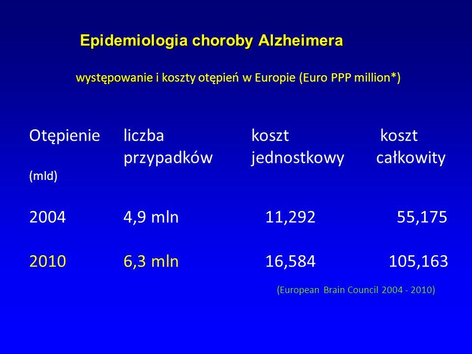 Epidemiologia choroby Alzheimera występowanie i k Epidemiologia choroby Alzheimera występowanie i koszty otępień w Europie (Euro PPP million*) Otępien