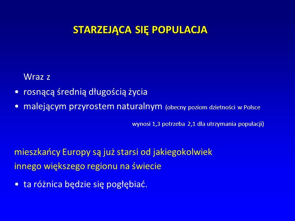 STARZEJĄCA SIĘ POPULACJA Wraz z rosnącą średnią długością życia malejącym przyrostem naturalnym (obecny poziom dzietności w Polsce wynosi 1,3 potrzeba