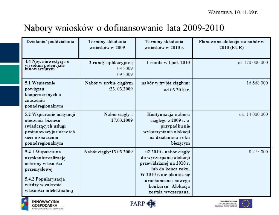 Warszawa, 10.11.09 r. Nabory Nabory wniosków o dofinansowanie lata 2009-2010 Działania/ poddziałaniaTerminy składania wniosków w 2009 Terminy składani