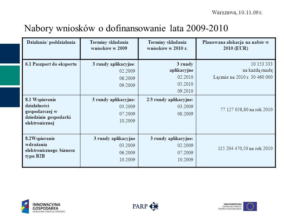 Warszawa, 10.11.09 r. Nabory wniosków o dofinansowanie lata 2009-2010 Działania/ poddziałaniaTerminy składania wniosków w 2009 Terminy składania wnios