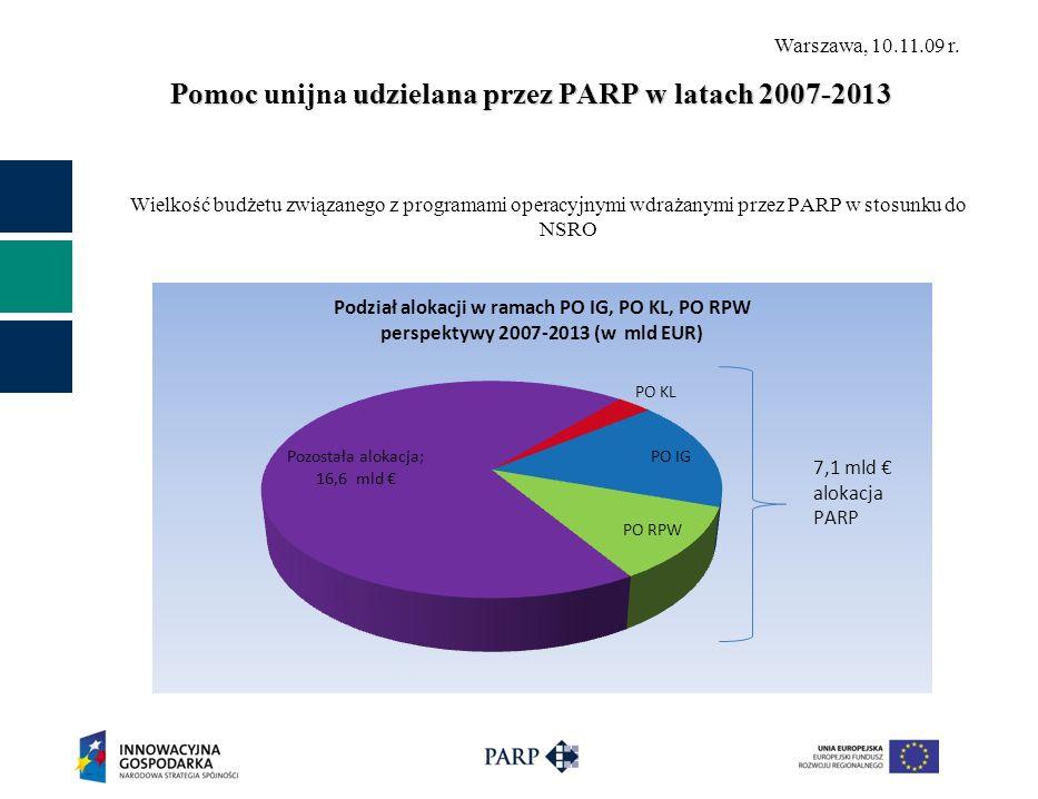 Warszawa, 10.11.09 r. Pomoc udzielana przez PARP w latach 2007-2013 Pomoc unijna udzielana przez PARP w latach 2007-2013 Wielkość budżetu związanego z