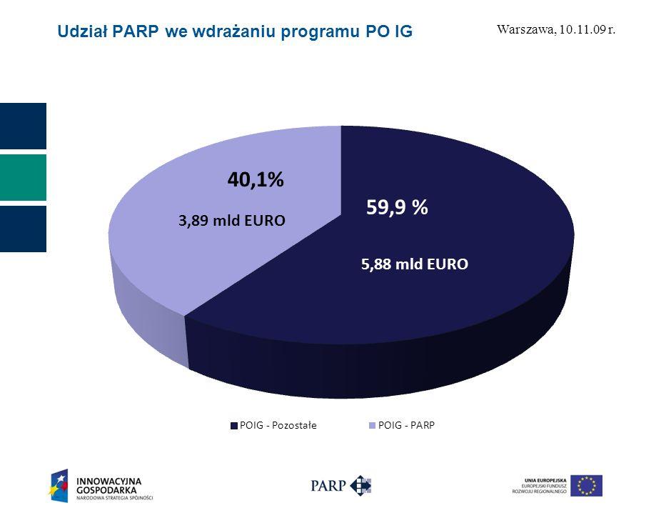 Warszawa, 10.11.09 r. Działania PARP w ramach realizacji PO IG