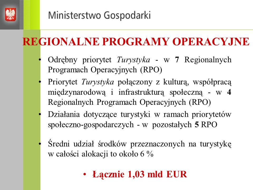 REGIONALNE PROGRAMY OPERACYJNE Odrębny priorytet Turystyka - w 7 Regionalnych Programach Operacyjnych (RPO) Priorytet Turystyka połączony z kulturą, współpracą międzynarodową i infrastrukturą społeczną - w 4 Regionalnych Programach Operacyjnych (RPO) Działania dotyczące turystyki w ramach priorytetów społeczno-gospodarczych - w pozostałych 5 RPO Średni udział środków przeznaczonych na turystykę w całości alokacji to około 6 % Łącznie 1,03 mld EUR