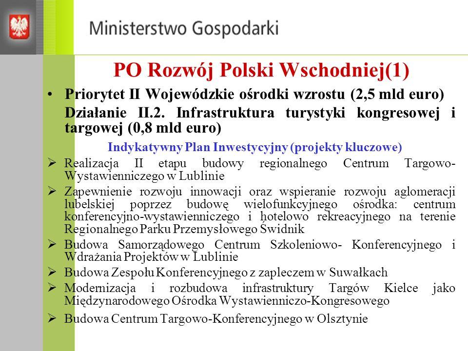 PO Rozwój Polski Wschodniej(1) Priorytet II Wojewódzkie ośrodki wzrostu (2,5 mld euro) Działanie II.2.