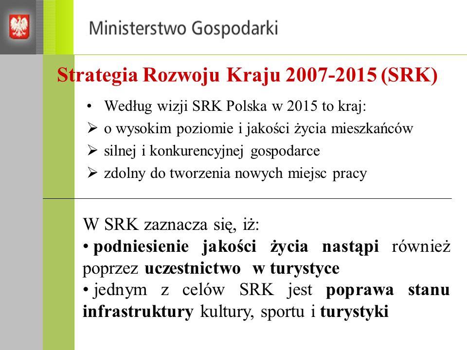 Strategia Rozwoju Kraju 2007-2015 (SRK) Według wizji SRK Polska w 2015 to kraj: o wysokim poziomie i jakości życia mieszkańców silnej i konkurencyjnej gospodarce zdolny do tworzenia nowych miejsc pracy W SRK zaznacza się, iż: podniesienie jakości życia nastąpi również poprzez uczestnictwo w turystyce jednym z celów SRK jest poprawa stanu infrastruktury kultury, sportu i turystyki