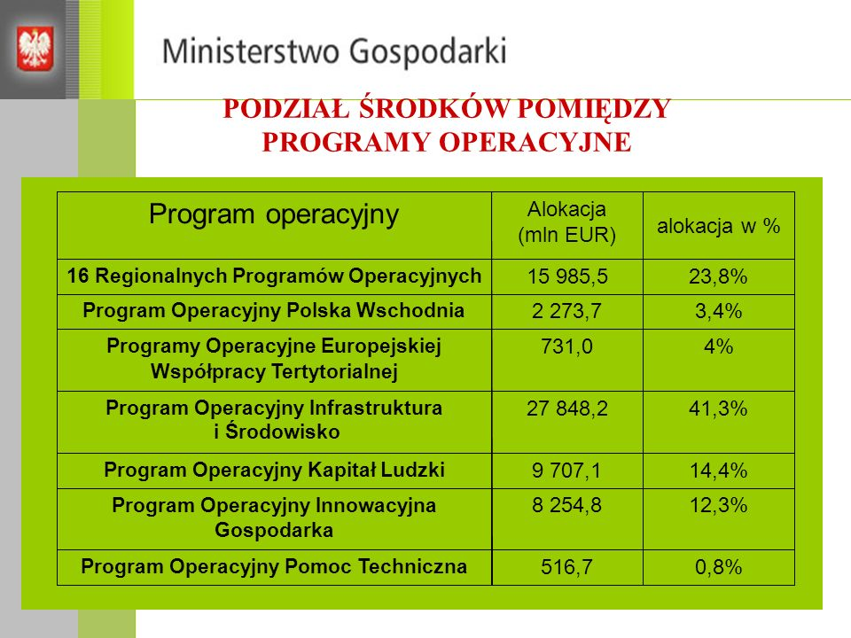 PODZIAŁ ŚRODKÓW POMIĘDZY PROGRAMY OPERACYJNE Program Operacyjny Pomoc Techniczna Program Operacyjny Innowacyjna Gospodarka Program Operacyjny Kapitał Ludzki Program Operacyjny Infrastruktura i Środowisko Programy Operacyjne Europejskiej Współpracy Tertytorialnej Program Operacyjny Polska Wschodnia 16 Regionalnych Programów Operacyjnych Program operacyjny 4%4%731,0 3,4%2 273,7 23,8%23,8%15 985,5 0,8%516,7 12,3%8 254,8 14,4%9 707,1 41,3%27 848,2 alokacja w % Alokacja (mln EUR)