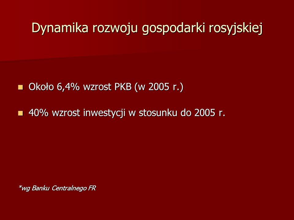 Dynamika rozwoju gospodarki rosyjskiej Około 6,4% wzrost PKB (w 2005 r.) Około 6,4% wzrost PKB (w 2005 r.) 40% wzrost inwestycji w stosunku do 2005 r.
