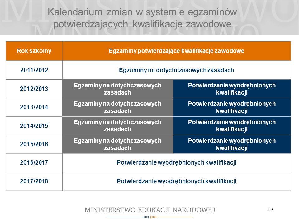 13 Kalendarium zmian w systemie egzaminów potwierdzających kwalifikacje zawodowe Rok szkolnyEgzaminy potwierdzające kwalifikacje zawodowe 2011/2012Egzaminy na dotychczasowych zasadach 2012/2013 Egzaminy na dotychczasowych zasadach Potwierdzanie wyodrębnionych kwalifikacji 2013/2014 Egzaminy na dotychczasowych zasadach Potwierdzanie wyodrębnionych kwalifikacji 2014/2015 Egzaminy na dotychczasowych zasadach Potwierdzanie wyodrębnionych kwalifikacji 2015/2016 Egzaminy na dotychczasowych zasadach Potwierdzanie wyodrębnionych kwalifikacji 2016/2017Potwierdzanie wyodrębnionych kwalifikacji 2017/2018Potwierdzanie wyodrębnionych kwalifikacji