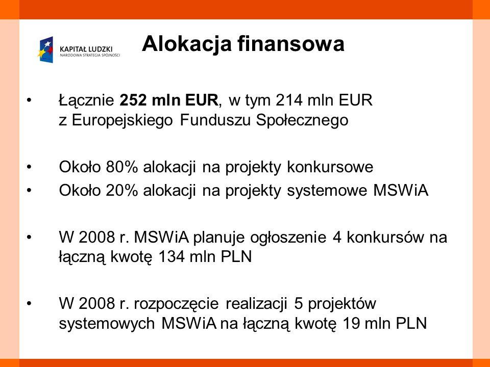 Łącznie 252 mln EUR, w tym 214 mln EUR z Europejskiego Funduszu Społecznego Około 80% alokacji na projekty konkursowe Około 20% alokacji na projekty s