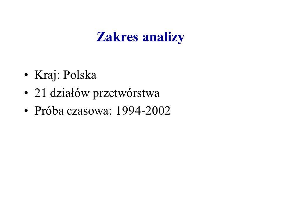 Zakres analizy Kraj: Polska 21 działów przetwórstwa Próba czasowa: 1994-2002