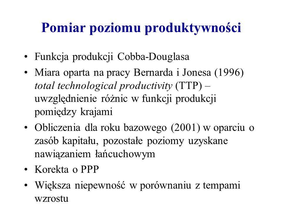 Pomiar poziomu produktywności Funkcja produkcji Cobba-Douglasa Miara oparta na pracy Bernarda i Jonesa (1996) total technological productivity (TTP) –