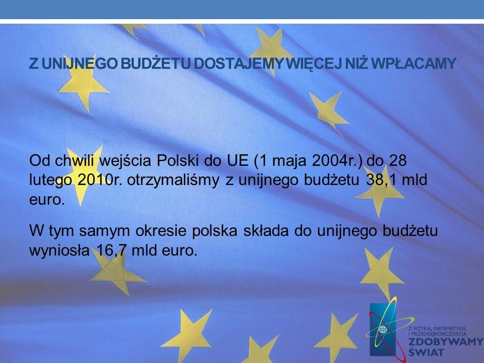 GONIMY GOSPODARKI UE-15 MSZ podaje, że mimo kryzysu nadal zmniejszamy dystans do najsilniejszych gospodarek UE. W raporcie czytamy: W okresie 2003 – 2