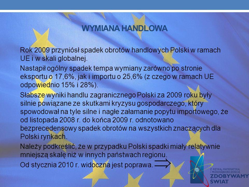 ROLNICTWO Dopłaty bezpośrednie (zarówno z budżetu unijnego jak i krajowego) otrzymuje w Polsce blisko 1,4 mln rolników, dla których przewidziano za 20