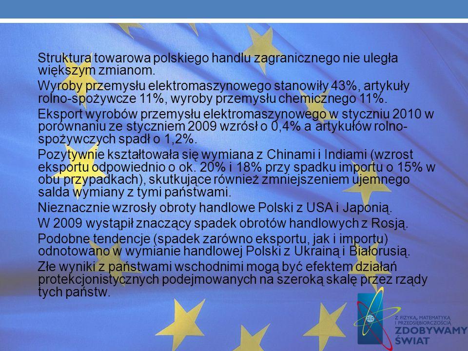 Ok. 80% polskiego eksportu przypadło na państwa UE. Głównymi partnerami w eksporcie Polski pośród państw UE są Niemcy (26,1% udziału w łącznym eksporc