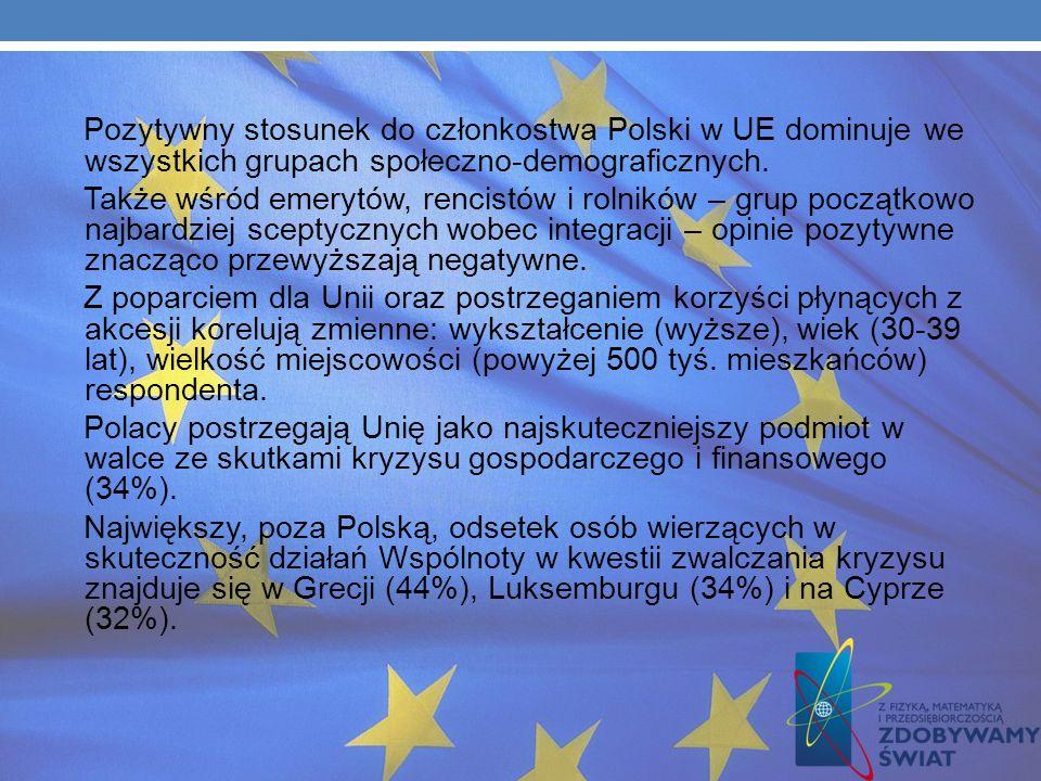 OBECNOŚĆ W UE W OCENIE OPINII PUBLICZNEJ Polacy częściej niż statystyczny Europejczyk popierają UE. Unia Europejska oznacza dla Polaków przede wszystk