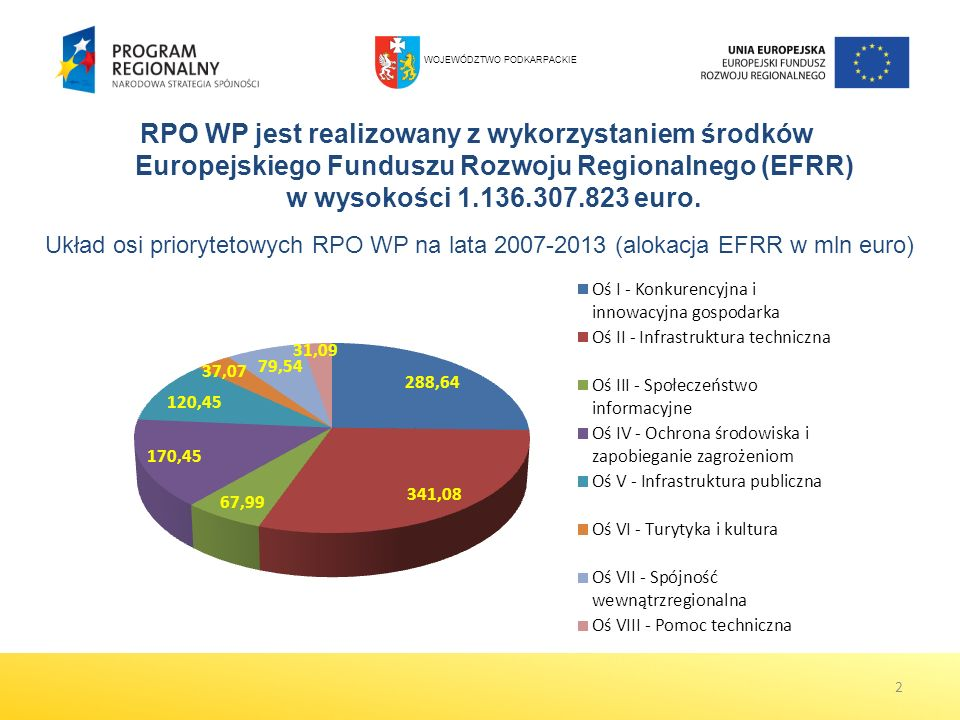RPO WP jest realizowany z wykorzystaniem środków Europejskiego Funduszu Rozwoju Regionalnego (EFRR) w wysokości 1.136.307.823 euro. 2 Układ osi priory