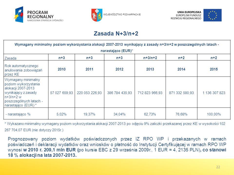 Zasada N+3/n+2 22 Wymagany minimalny poziom wykorzystania alokacji 2007-2013 wynikający z zasady n+3/n+2 w poszczególnych latach - narastająco (EUR)*