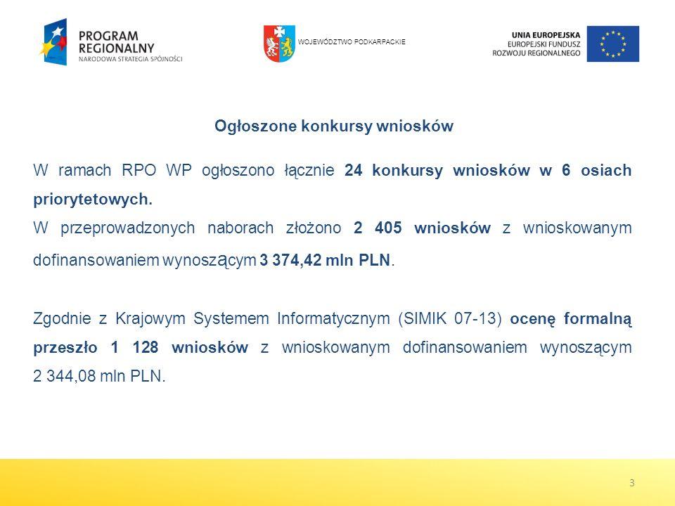 3 Ogłoszone konkursy wniosków W ramach RPO WP ogłoszono łącznie 24 konkursy wniosków w 6 osiach priorytetowych. W przeprowadzonych naborach złożono 2