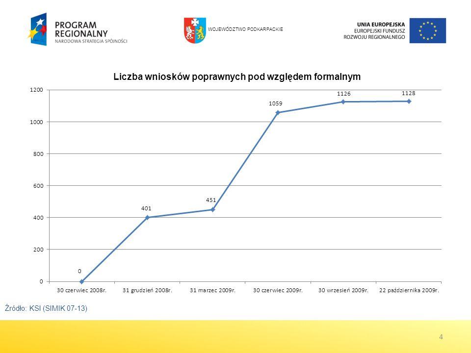 Zmiany w systemie płatności Z dniem 1 stycznia 2010 r.