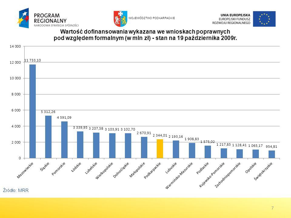 18 Płatności i certyfikacja W ramach RPO WP przekazano na rzecz beneficjentów środki w wysokości ponad 86 mln PLN.