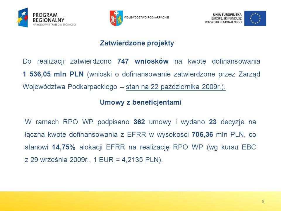 Umowy z beneficjentami W ramach RPO WP podpisano 362 umowy i wydano 23 decyzje na łączną kwotę dofinansowania z EFRR w wysokości 706,36 mln PLN, co st