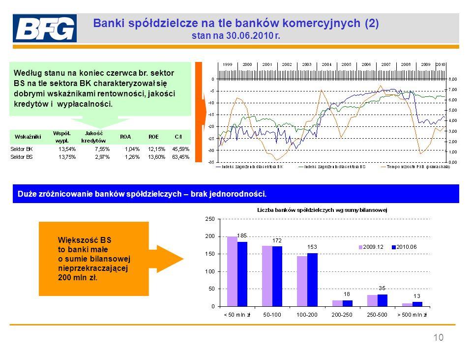Banki spółdzielcze na tle banków komercyjnych (2) stan na 30.06.2010 r. 10 Duże zróżnicowanie banków spółdzielczych – brak jednorodności. Większość BS