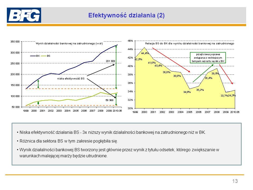 Efektywność działania (2) 13 Niska efektywność działania BS - 3x niższy wynik działalności bankowej na zatrudnionego niż w BK. Różnica dla sektora BS