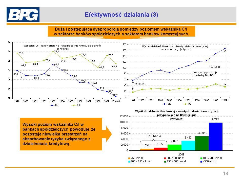 Efektywność działania (3) 14 Wysoki poziom wskaźnika C/I w bankach spółdzielczych powoduje, że pozostaje niewielka przestrzeń na absorbowanie ryzyka z