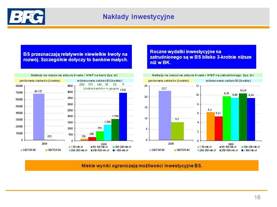 Nakłady inwestycyjne 16 BS przeznaczają relatywnie niewielkie kwoty na rozwój. Szczególnie dotyczy to banków małych. Roczne wydatki inwestycyjne na za