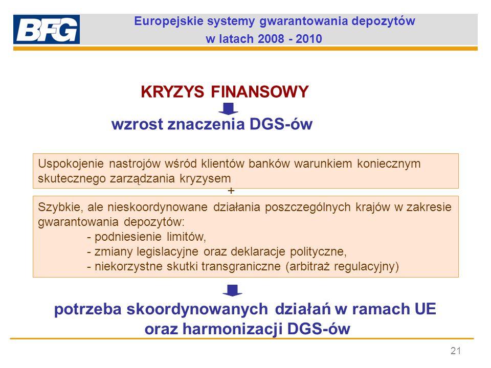 Europejskie systemy gwarantowania depozytów w latach 2008 - 2010 21 wzrost znaczenia DGS-ów Uspokojenie nastrojów wśród klientów banków warunkiem koni
