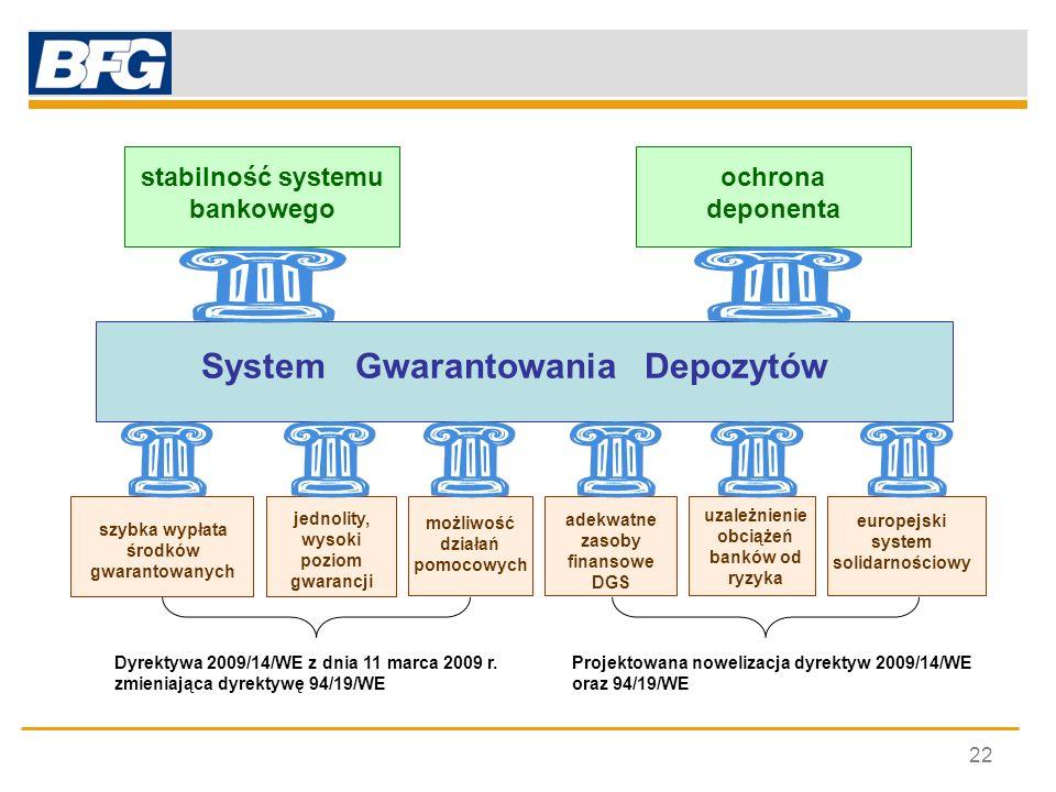 22 System Gwarantowania Depozytów stabilność systemu bankowego ochrona deponenta jednolity, wysoki poziom gwarancji adekwatne zasoby finansowe DGS eur