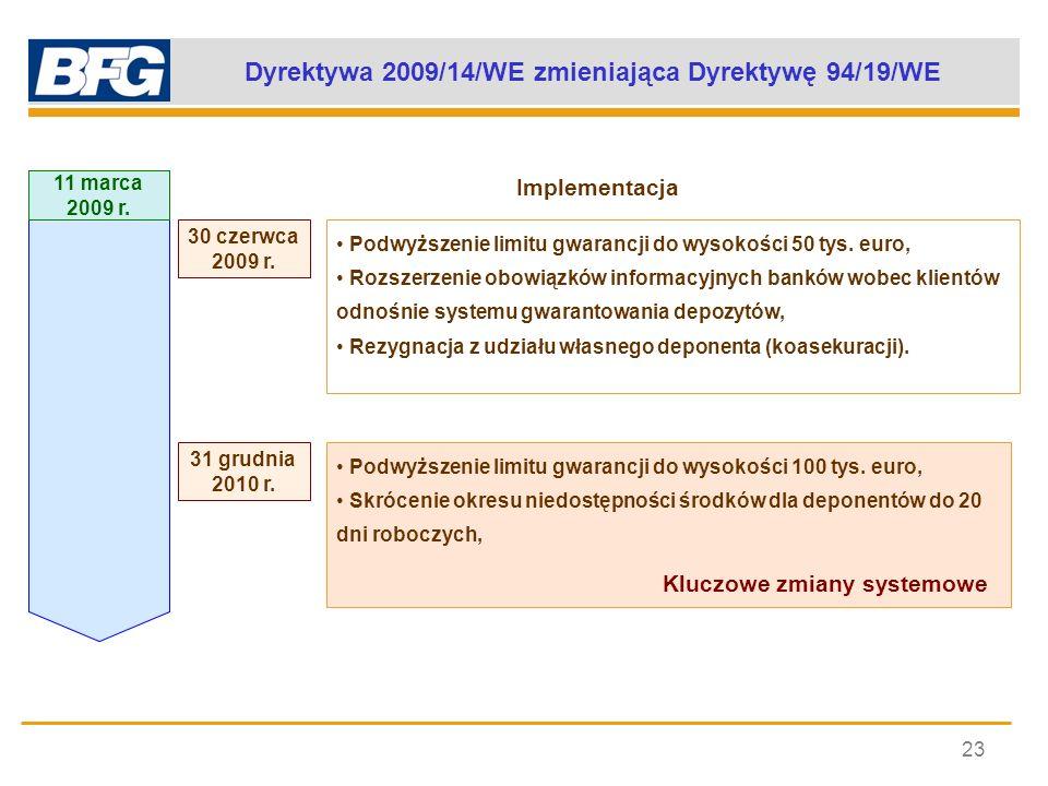 Dyrektywa 2009/14/WE zmieniająca Dyrektywę 94/19/WE 23 11 marca 2009 r. 30 czerwca 2009 r. 31 grudnia 2010 r. Implementacja Podwyższenie limitu gwaran