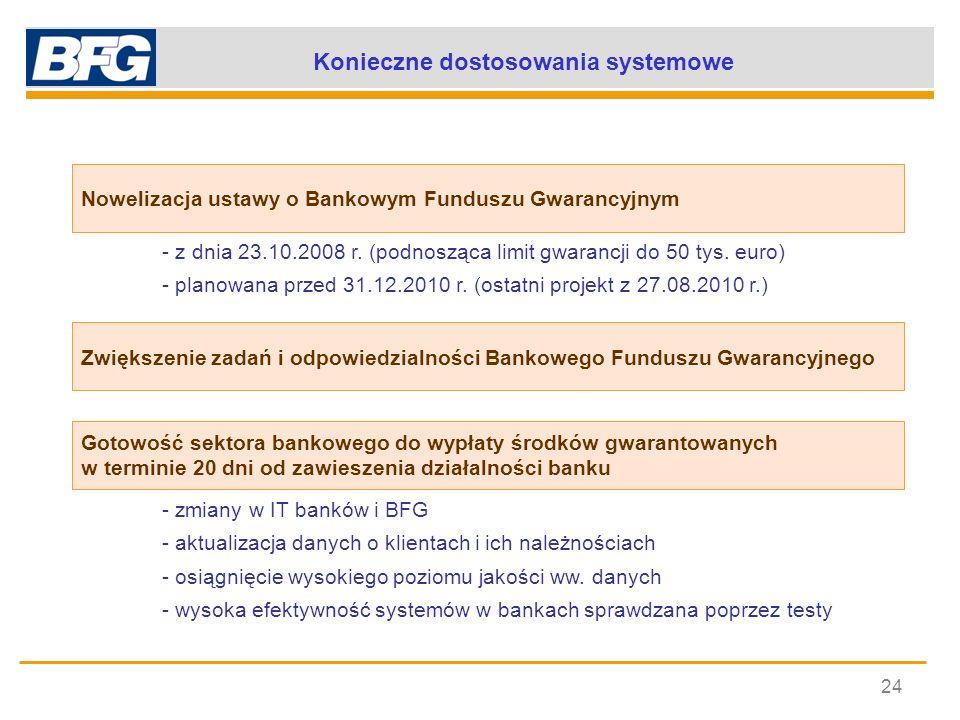 Konieczne dostosowania systemowe 24 - z dnia 23.10.2008 r. (podnosząca limit gwarancji do 50 tys. euro) - planowana przed 31.12.2010 r. (ostatni proje