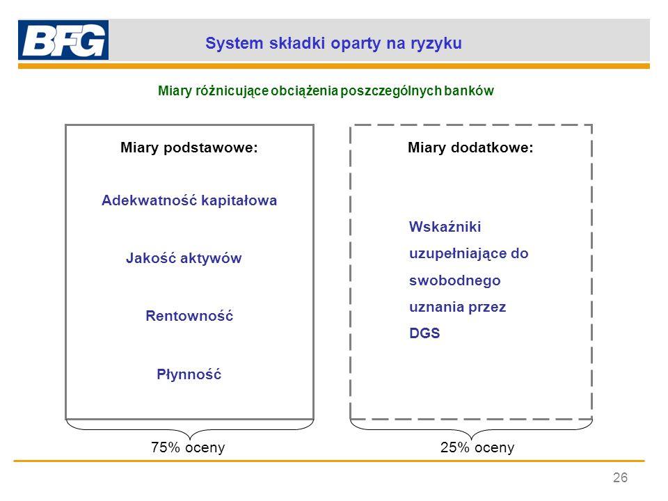 System składki oparty na ryzyku 26 Miary różnicujące obciążenia poszczególnych banków Adekwatność kapitałowa Miary podstawowe:Miary dodatkowe: Jakość