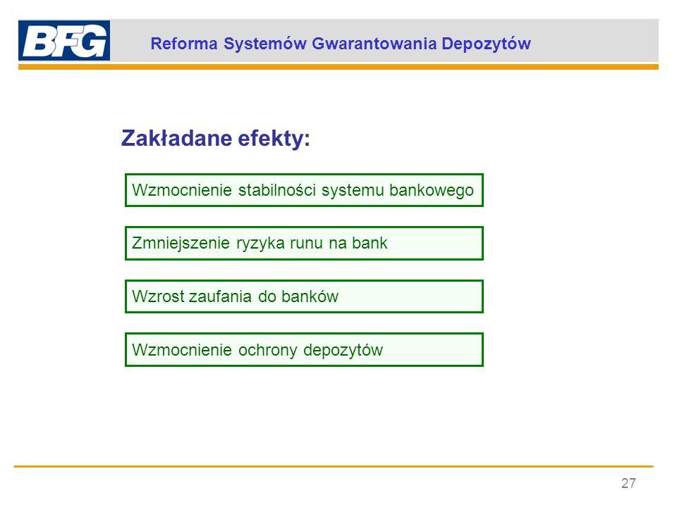 Reforma Systemów Gwarantowania Depozytów 27 Wzmocnienie stabilności systemu bankowego Zmniejszenie ryzyka runu na bank Wzrost zaufania do banków Wzmoc