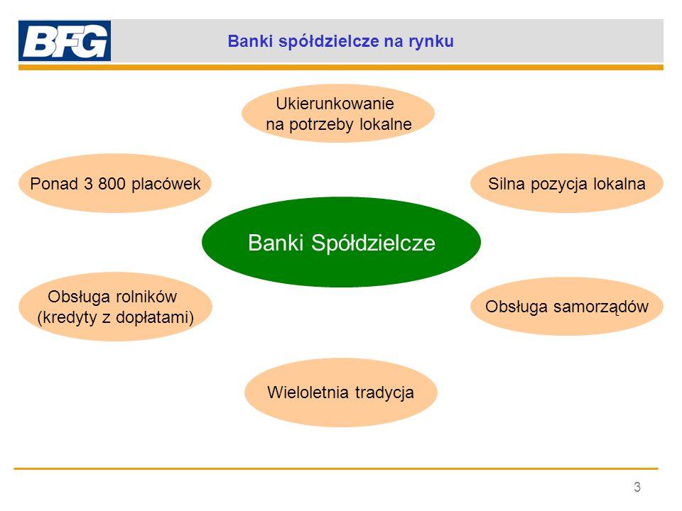 Banki spółdzielcze na rynku 3 Ponad 3 800 placówekSilna pozycja lokalna Obsługa rolników (kredyty z dopłatami) Obsługa samorządów Banki Spółdzielcze U