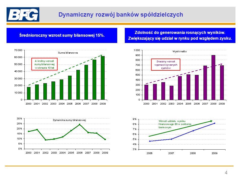 Dynamiczny rozwój banków spółdzielczych 4 Średnioroczny wzrost sumy bilansowej 15%. Zdolność do generowania rosnących wyników. Zwiększający się udział