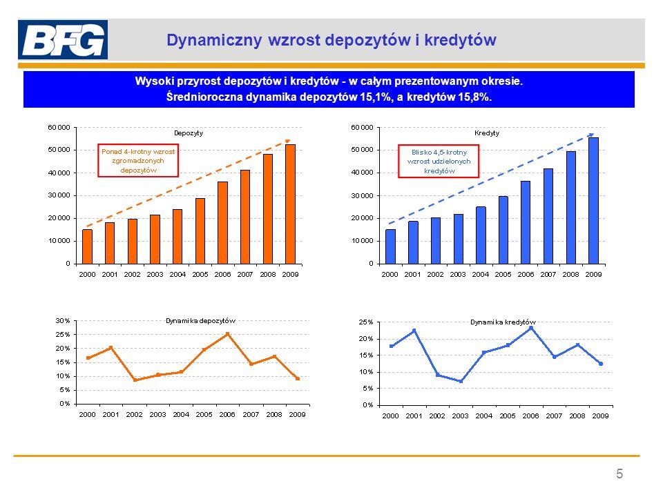 Dynamiczny wzrost depozytów i kredytów 5 Wysoki przyrost depozytów i kredytów - w całym prezentowanym okresie. Średnioroczna dynamika depozytów 15,1%,