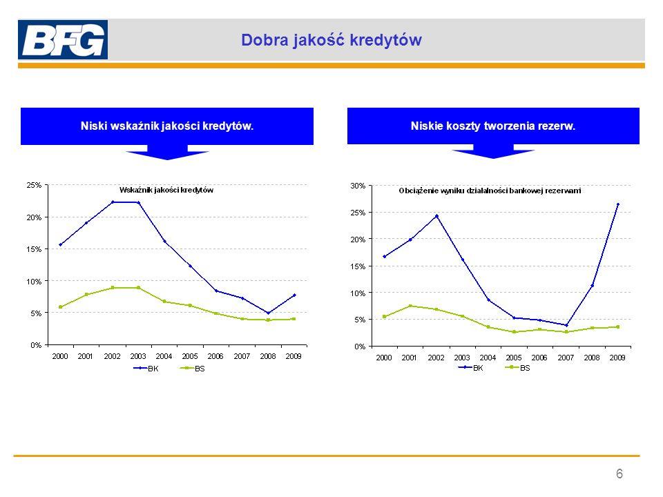 Dobra jakość kredytów 6 Niski wskaźnik jakości kredytów. Niskie koszty tworzenia rezerw.