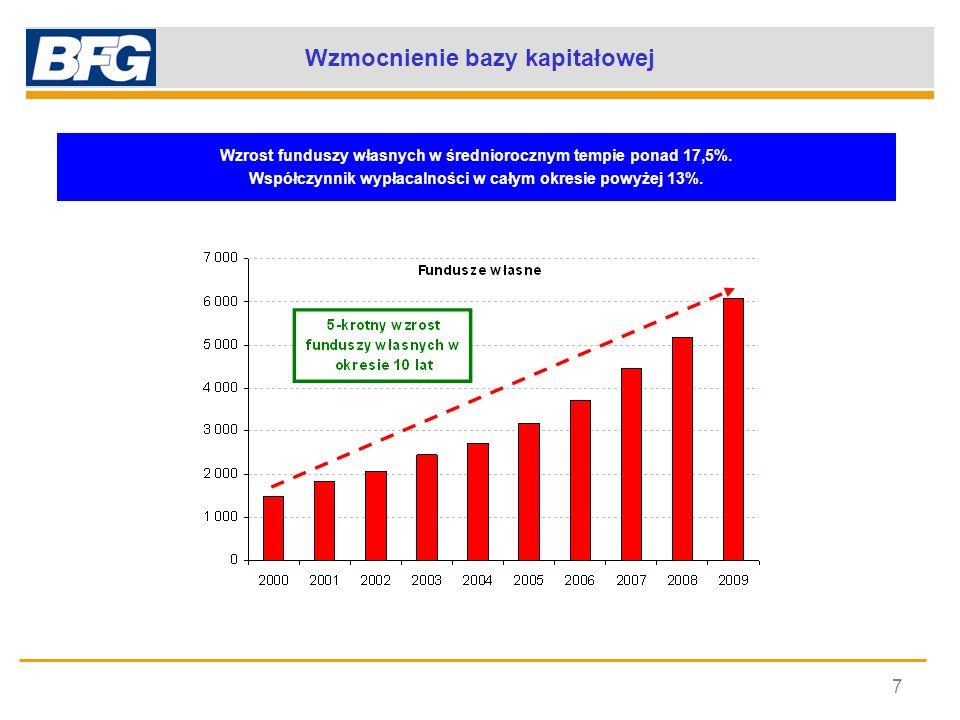 Wzmocnienie bazy kapitałowej 7 Wzrost funduszy własnych w średniorocznym tempie ponad 17,5%. Współczynnik wypłacalności w całym okresie powyżej 13%.
