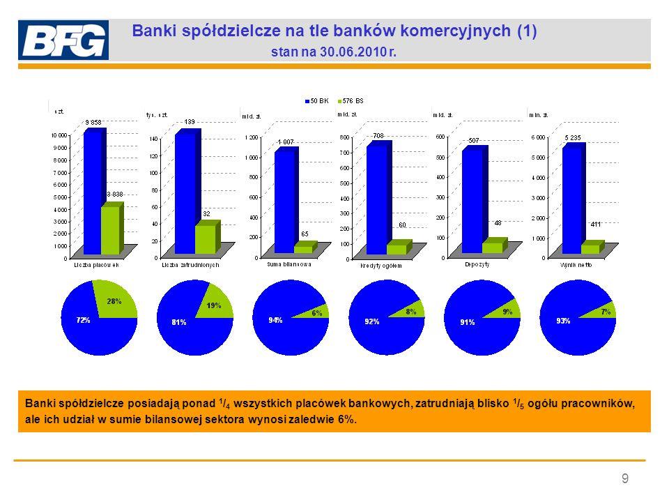 Banki spółdzielcze na tle banków komercyjnych (1) stan na 30.06.2010 r. 9 Banki spółdzielcze posiadają ponad 1 / 4 wszystkich placówek bankowych, zatr
