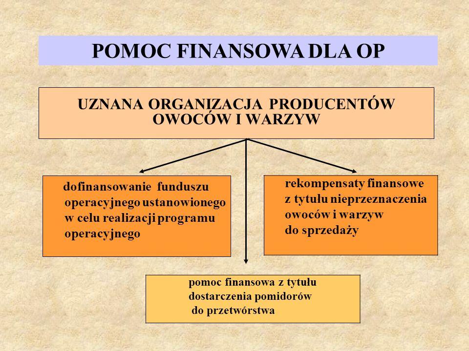 dofinansowanie funduszu operacyjnego ustanowionego w celu realizacji programu operacyjnego UZNANA ORGANIZACJA PRODUCENTÓW OWOCÓW I WARZYW rekompensaty