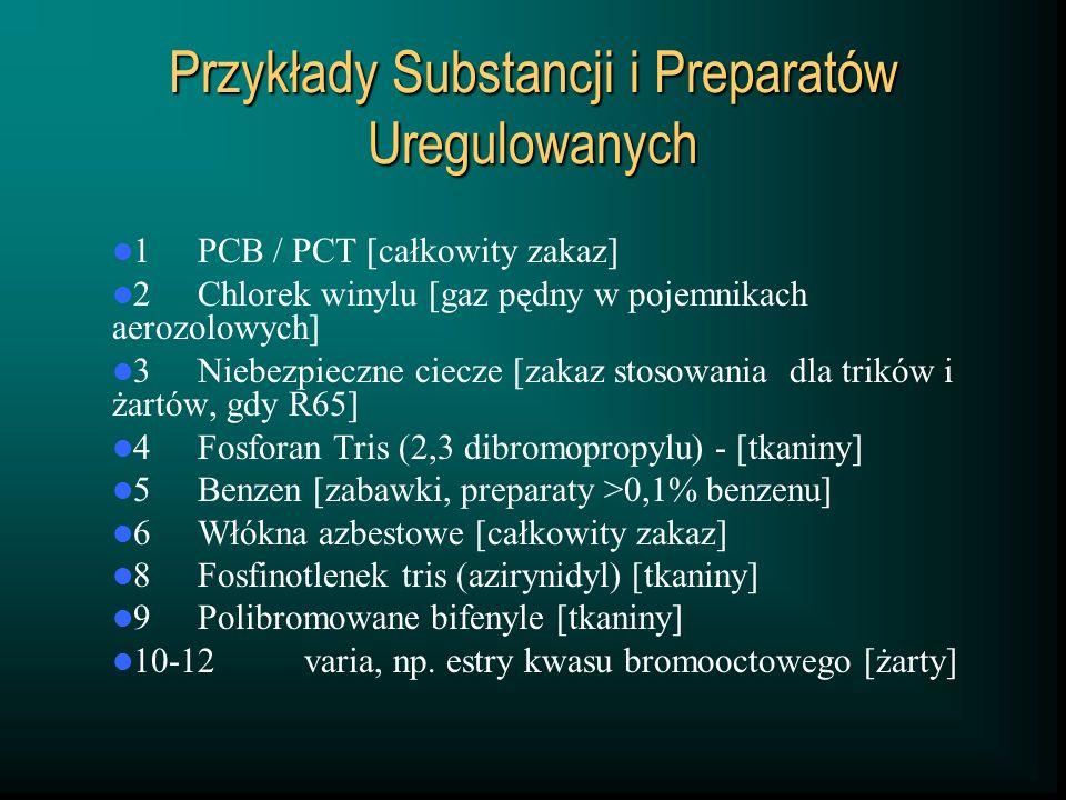 Przykłady Substancji i Preparatów Uregulowanych 1PCB / PCT [całkowity zakaz] 2Chlorek winylu [gaz pędny w pojemnikach aerozolowych] 3Niebezpieczne ciecze [zakaz stosowania dla trików i żartów, gdy R65] 4Fosforan Tris (2,3 dibromopropylu) - [tkaniny] 5Benzen [zabawki, preparaty >0,1% benzenu] 6Włókna azbestowe [całkowity zakaz] 8Fosfinotlenek tris (azirynidyl) [tkaniny] 9Polibromowane bifenyle [tkaniny] 10-12varia, np.