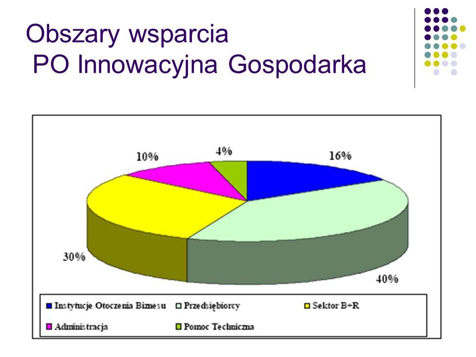 Obszary wsparcia PO Innowacyjna Gospodarka