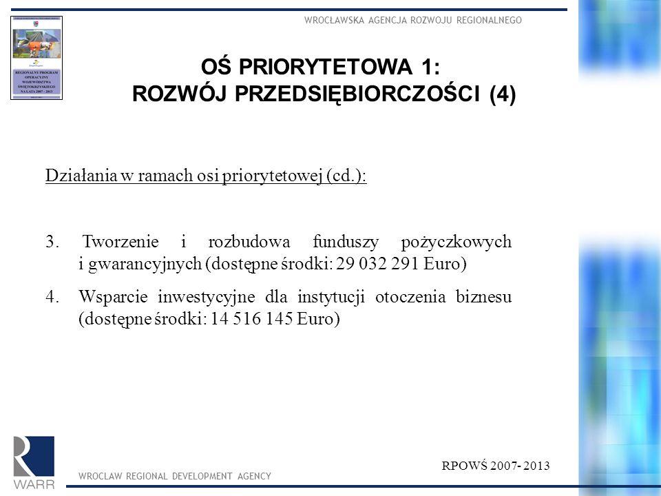 WROCŁAWSKA AGENCJA ROZWOJU REGIONALNEGO WROCLAW REGIONAL DEVELOPMENT AGENCY OŚ PRIORYTETOWA 1: ROZWÓJ PRZEDSIĘBIORCZOŚCI (3) RPOWŚ 2007- 2013 Działania w ramach tej osi: 1.Bezpośrednie wsparcie sektora mikro, małych i średnich przedsiębiorstw (dostępne środki: 79 838 799 Euro) 2.Tworzenie i rozwój powiązań kooperacyjnych przedsiębiorstw (dostępne środki: 7 258 073 Euro)