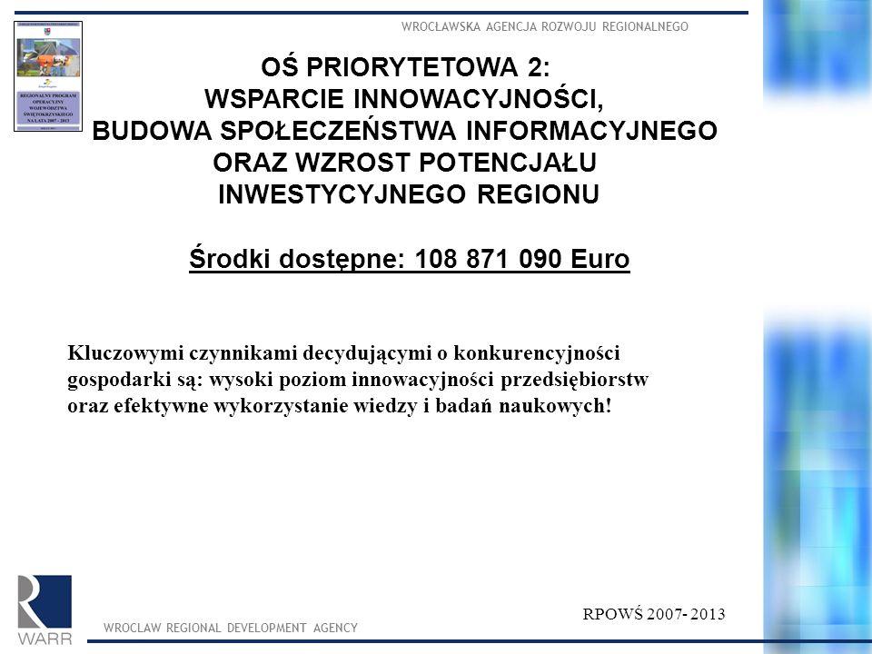 WROCŁAWSKA AGENCJA ROZWOJU REGIONALNEGO WROCLAW REGIONAL DEVELOPMENT AGENCY RPOWŚ 2007- 2013 OŚ PRIORYTETOWA 2: WSPARCIE INNOWACYJNOŚCI, BUDOWA SPOŁECZEŃSTWA INFORMACYJNEGO ORAZ WZROST POTENCJAŁU INWESTYCYJNEGO REGIONU Środki dostępne: 108 871 090 Euro Kluczowymi czynnikami decydującymi o konkurencyjności gospodarki są: wysoki poziom innowacyjności przedsiębiorstw oraz efektywne wykorzystanie wiedzy i badań naukowych!
