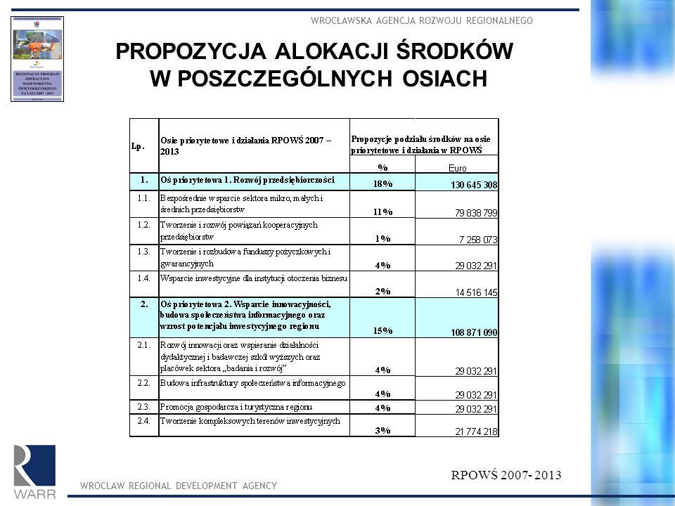WROCŁAWSKA AGENCJA ROZWOJU REGIONALNEGO WROCLAW REGIONAL DEVELOPMENT AGENCY PROPOZYCJA ALOKACJI ŚRODKÓW W POSZCZEGÓLNYCH OSIACH RPOWŚ 2007- 2013