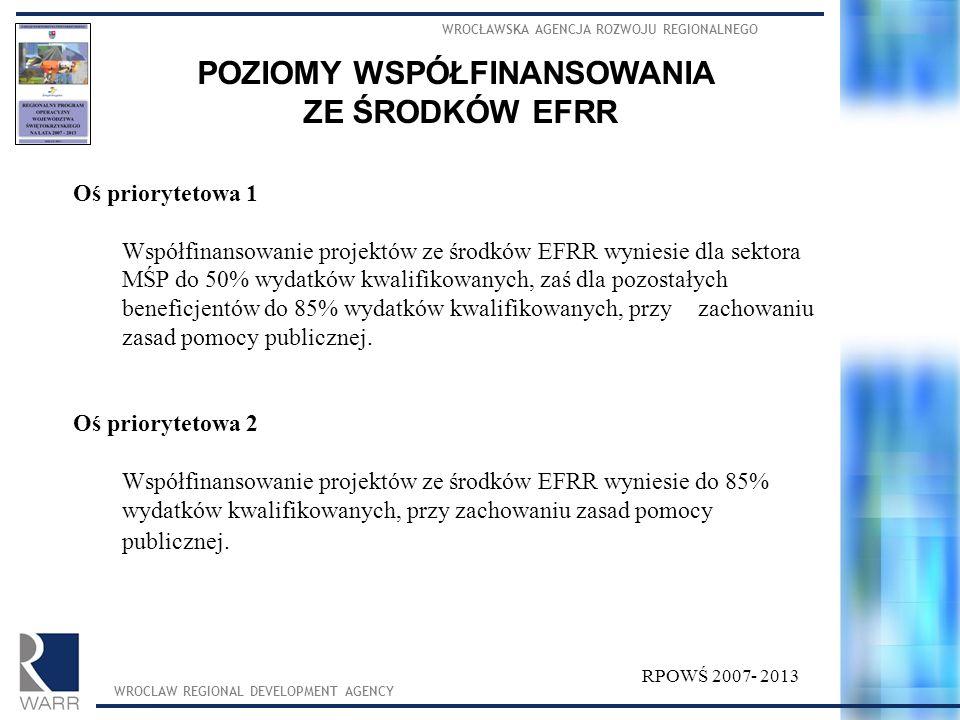 Oś priorytetowa 1 Współfinansowanie projektów ze środków EFRR wyniesie dla sektora MŚP do 50% wydatków kwalifikowanych, zaś dla pozostałych beneficjentów do 85% wydatków kwalifikowanych, przy zachowaniu zasad pomocy publicznej.