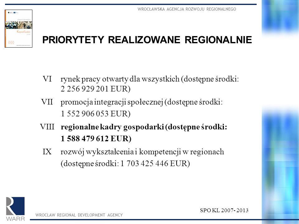 PRIORYTETY REALIZOWANE CENTRALNIE WROCŁAWSKA AGENCJA ROZWOJU REGIONALNEGO WROCLAW REGIONAL DEVELOPMENT AGENCY SPO KL 2007- 2013 Izatrudnienie i integracja społeczna (dostępne środki: 506 189 358 EUR) IIrozwój zasobów ludzkich i potencjału adaptacyjnego przedsiębiorstw (dostępne środki: 778 011 906 EUR) IIIwysoka jakość edukacji odpowiadająca wymogom rynku pracy (dostępne środki: 1 006 236 268 EUR) IVdobre państwo (dostępne środki: 960 366 839 EUR) Vprofilaktyka, promocja i poprawa stanu zdrowia społeczeństwa (dostępne środki: 610 854 094 EUR)